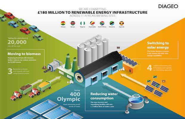 Diageo Renewable Africa