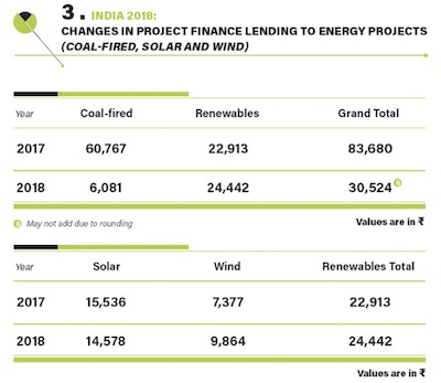 Renewable Energy Financing 2018
