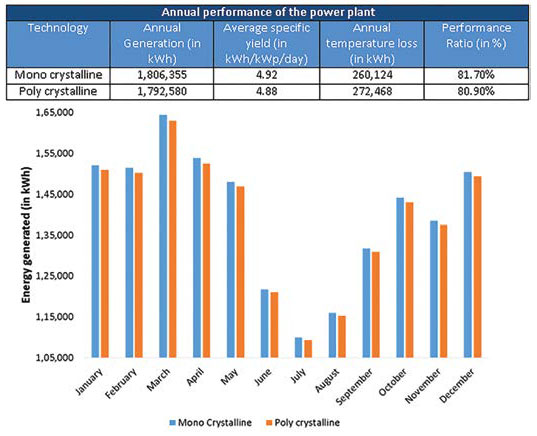 Energy generation in hot & dry climatic zone – power plant based on fixed capacity