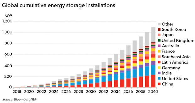 Energy Storage Grow