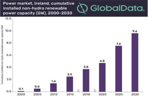 Ireland Renewable Investment