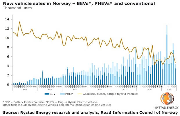 Sales Diesel Cars Norway