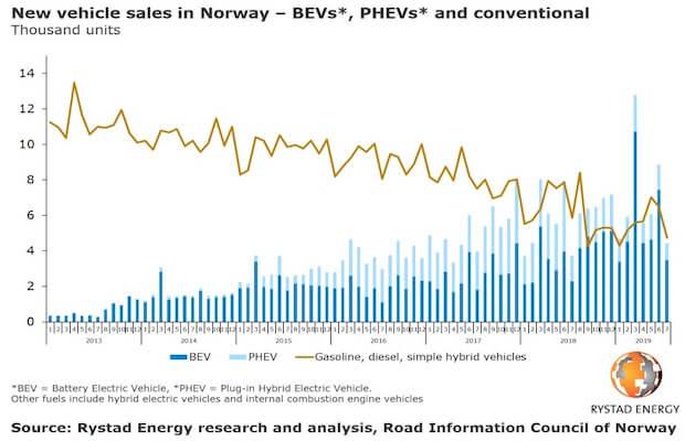 Sales Diesel Cars Norway