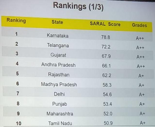 Saral Index rankings
