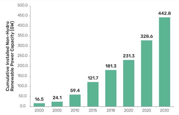 Renewables US 2030