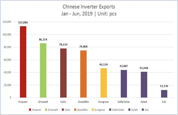Growatt Inverter Exports