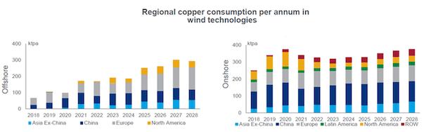 Wind Copper 2028