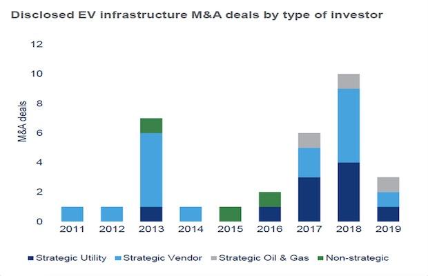 European Utilities Strategic Vendors EV Charging