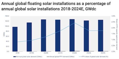 Floating Solar 2.4 GW