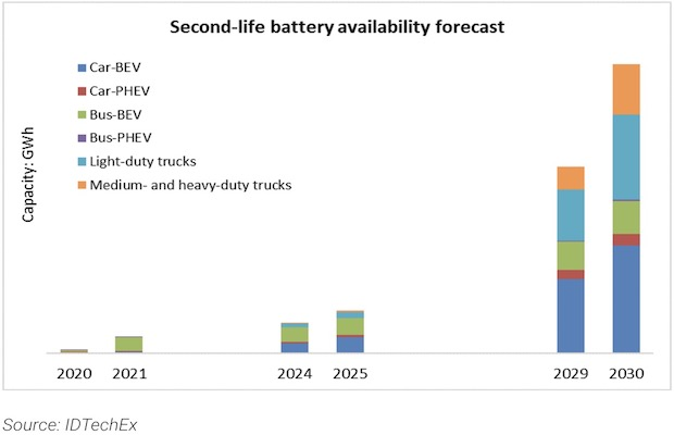 Electric Vehicles Batteries