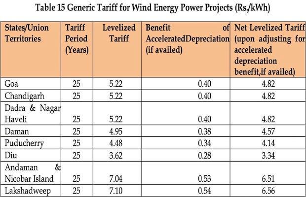 JERC Tariff Renewable Energy