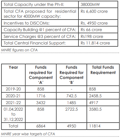 MNRE figures on CFA