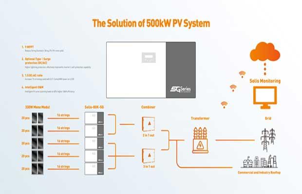 Solis PV System