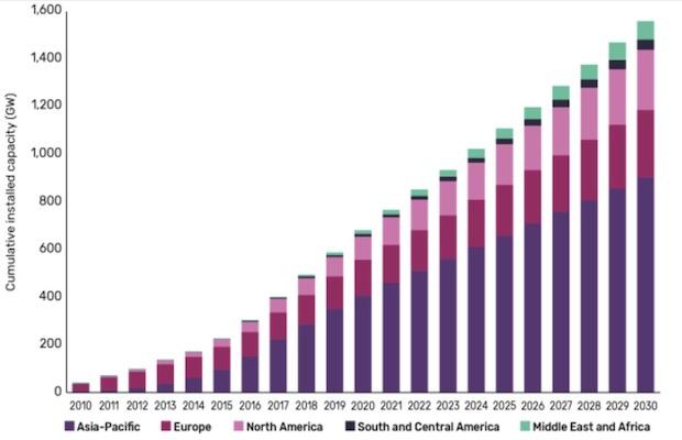 US Solar Market 10.6 GW