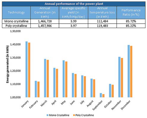 Energy generation in cold & cloudy climatic zone – power plant based on fixed capacity