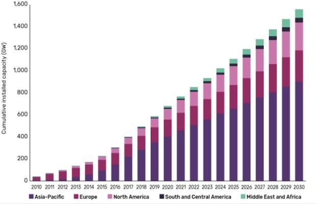 Global Solar Capacity