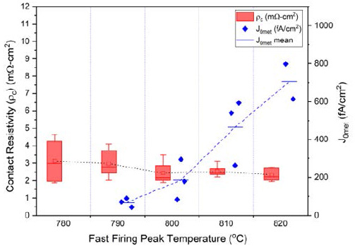 J0,met and contact resistivity as a function of peak firing temperature on 150nm n+poly using Heraeus paste