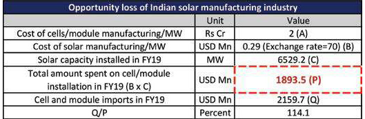 opportunity loss of Indian solar manufacturing industry