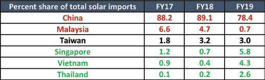 percent share of total solar imports
