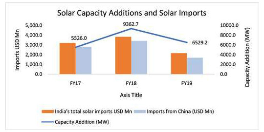 solar capacity additions and solar imports