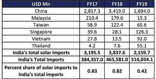 solar imports