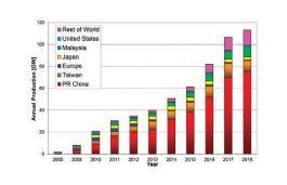 Solar Manufacturing in India