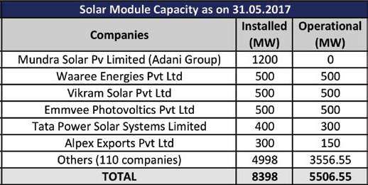 solar module capacity as on 31-05-2017