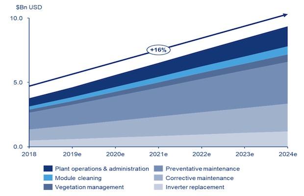 Solar Repairs 2024