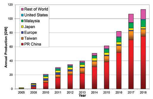 World solar PV cell/module production (GW)