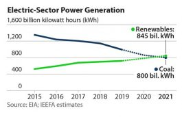Renewables to Surpass Coal in US by 2021, Says IEEFA