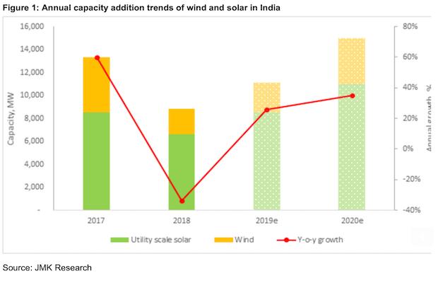 India 11 GW Solar