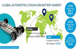 Automotive Li-ion Battery Market Projected to $74.3 Bn by 2024, Report
