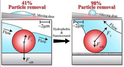 Dust Solar Panels