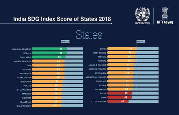 Niti SDG India Index