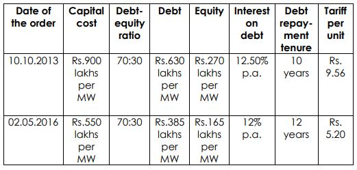 Loan Details of IREDA for 1 MW loan