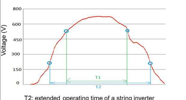 Huawei smart string inverters