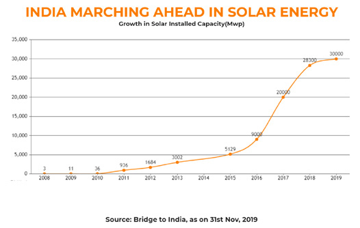 India marching ahead in solar energy