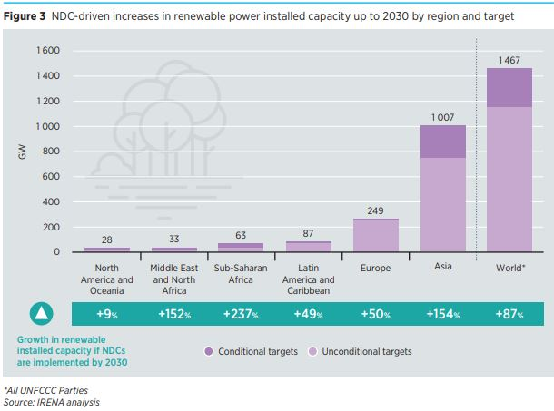 renewables by region