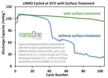 Nano One Battery