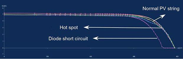 normal PV string