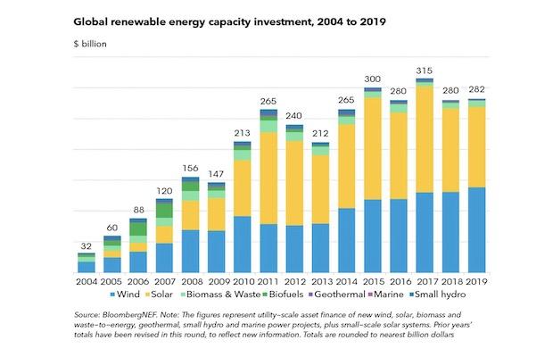 Renewable Investments India