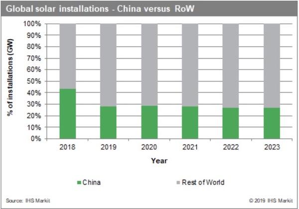 Solar 142 GW 2020