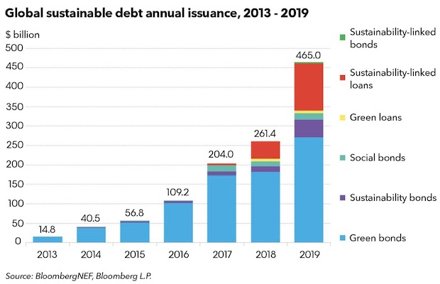 Sustainable Debt 2019