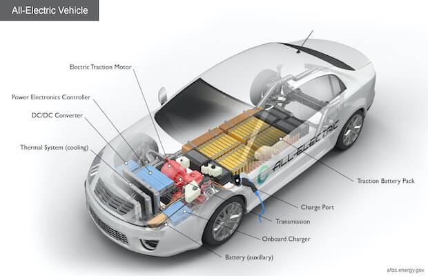 EV Component Market