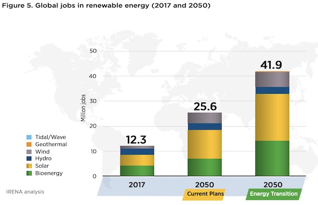 Renewable 2050