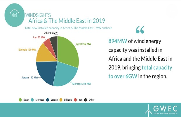 Africa Middle East Wind Energy