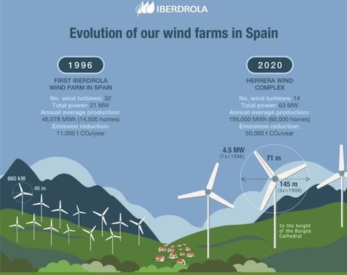 Iberdrola Siemens Gamesa Wind