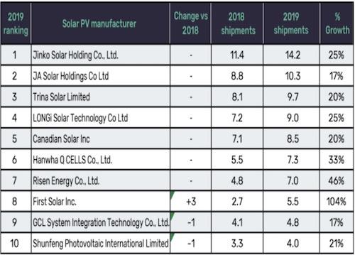 JinkoSolar top PV Module Shipments