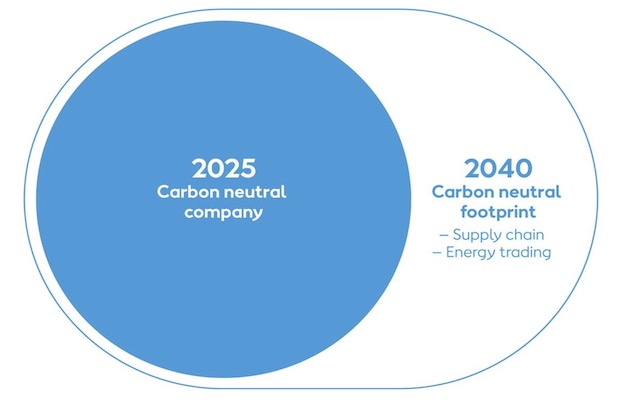 Ørsted Carbon Neutral 2025