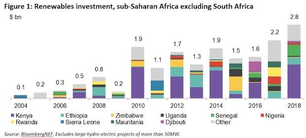 Sub-Saharan Africa RE